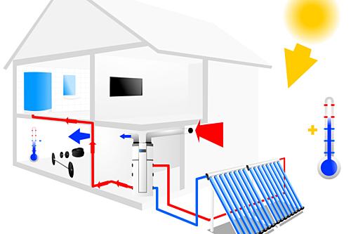 Verwarming via zonneboiler
